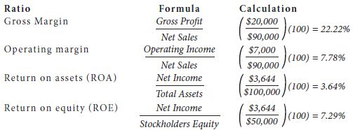 Formulas for profitability ratios; the gross margin, operating margin, return on assets (ROA), return on equity (ROE).