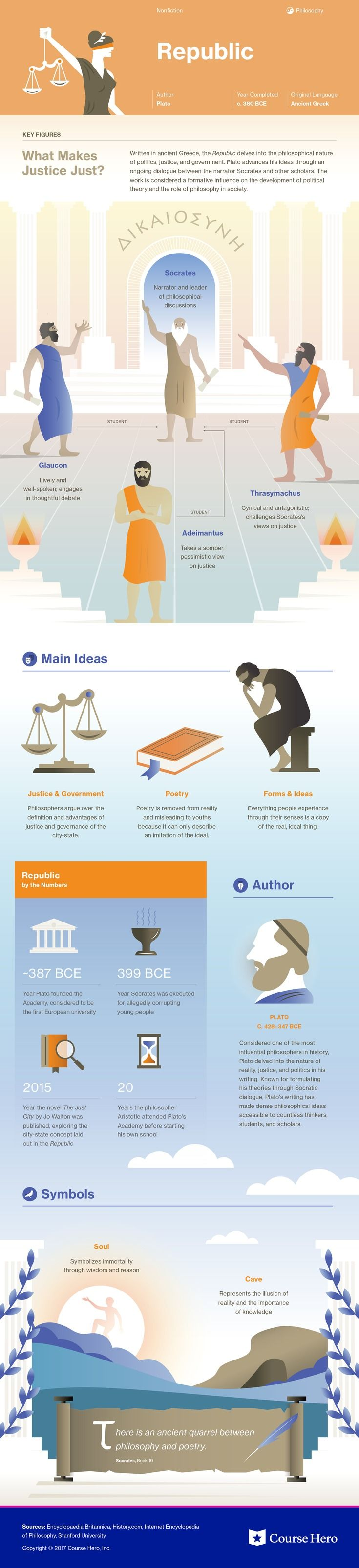 This @CourseHero infographic on The Republic is both visually stunning and informative!