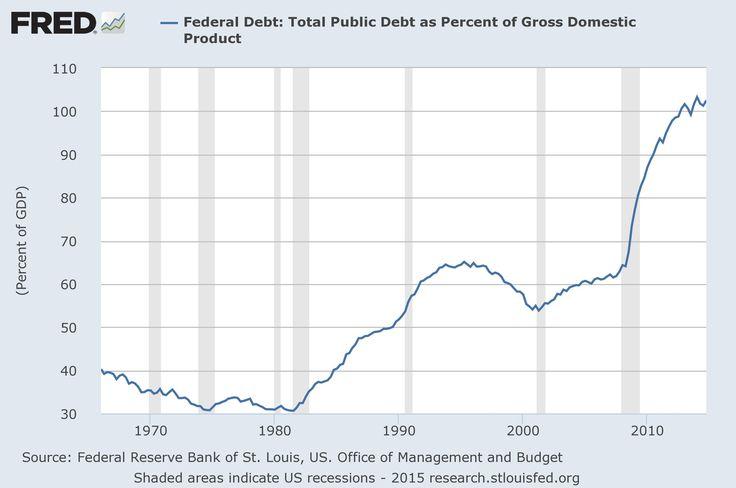 Federal Debt: Total public debt as percent of GDP