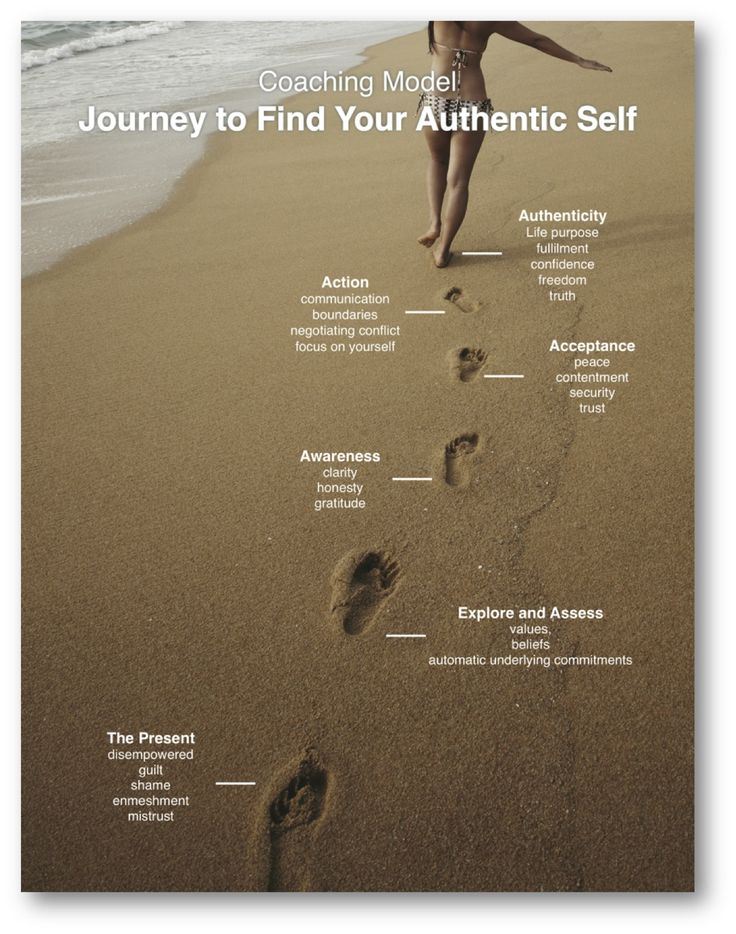 International Coach Academy Coaching Model: Journey to Find Your Authentic Self  coaching