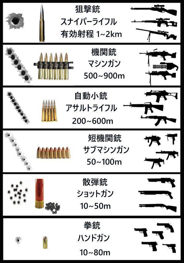 "TAKUMI™さんのツイート: ""未だに漫画やアニメで、自動小銃で長距離狙撃したり、ショットガンを撃って小さい穴が1つ空いたりする描写をよく見るので、創作する方は銃の大体の分類だけでも覚えて下さい。(射程距離は弾によっても異なり諸説ありますが、大まかな有効射程です) https://t.co/jIurd3dl7X"""