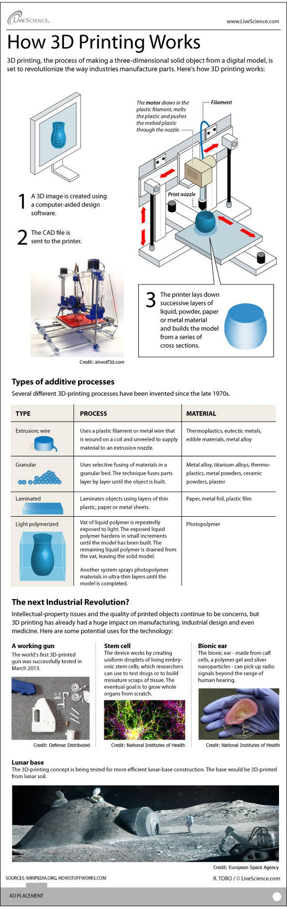 How 3D Printers Work (Infographic) Ross Toro, LiveScience ContributorDate: 18 June 2013