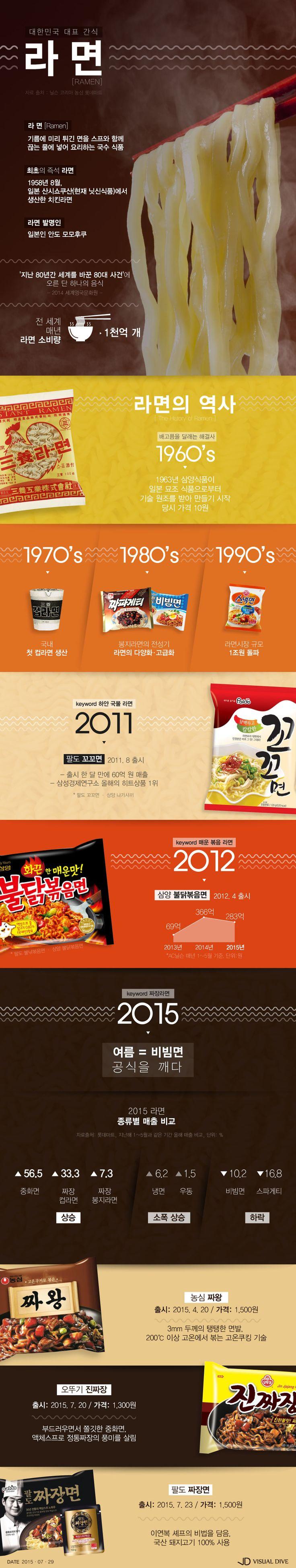 볶음면·짜장면…알고 먹으면 더 맛있는 '라면'의 역사 [인포그래픽] #Noodle / #Infographic ⓒ 비주얼다이브 무단 복사·전재·재배포 금지
