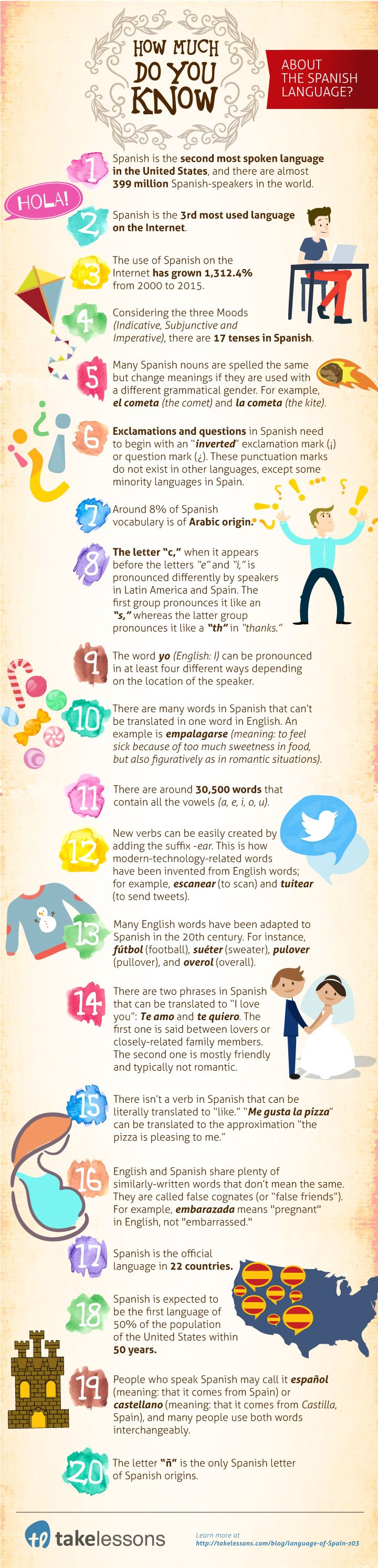 50 Fascinating Facts About the Spanish Language [Infographic] http://takelessons.com/blog/language-of-Spain-z03?utm_source=Social&utm_medium=Blog&utm_campaign=Pinterest