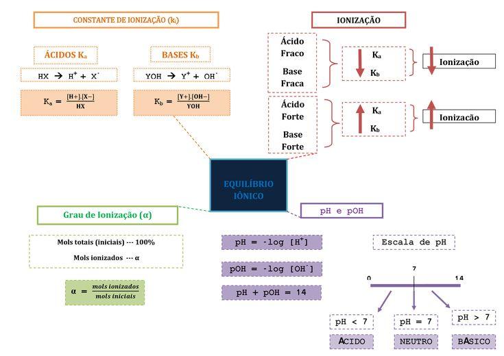 Vem ver esse mapa mental maneiro, que vai te ajudar a conferir todos os conceitos importante sobre Equilíbrio Iônico!