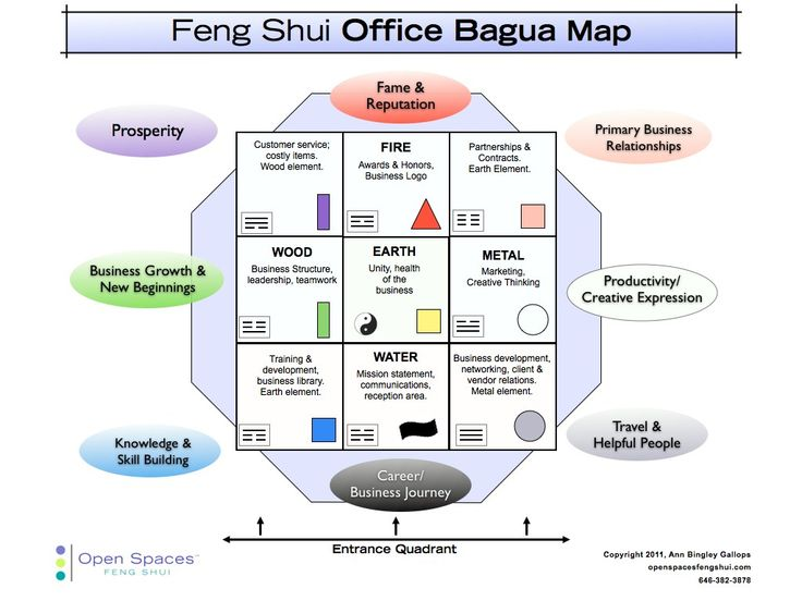 Feng shui my desk best home design 2018 for Bureau zen feng shui