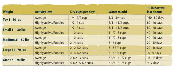 The Honest Kitchen Dehydrated dog food feeding recommendations