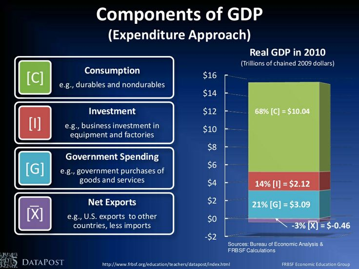 assignment 2 what is gross domestic Go to the following website: wwwbeagov/indexhtm based on the information contained on the website above, answer the following questions: what was real gdp for 2009.