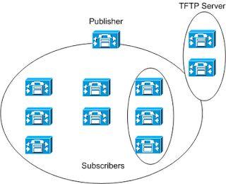 Monitoreo de Red y Computación: Curso CiscoVoice Unified Communications Administra...