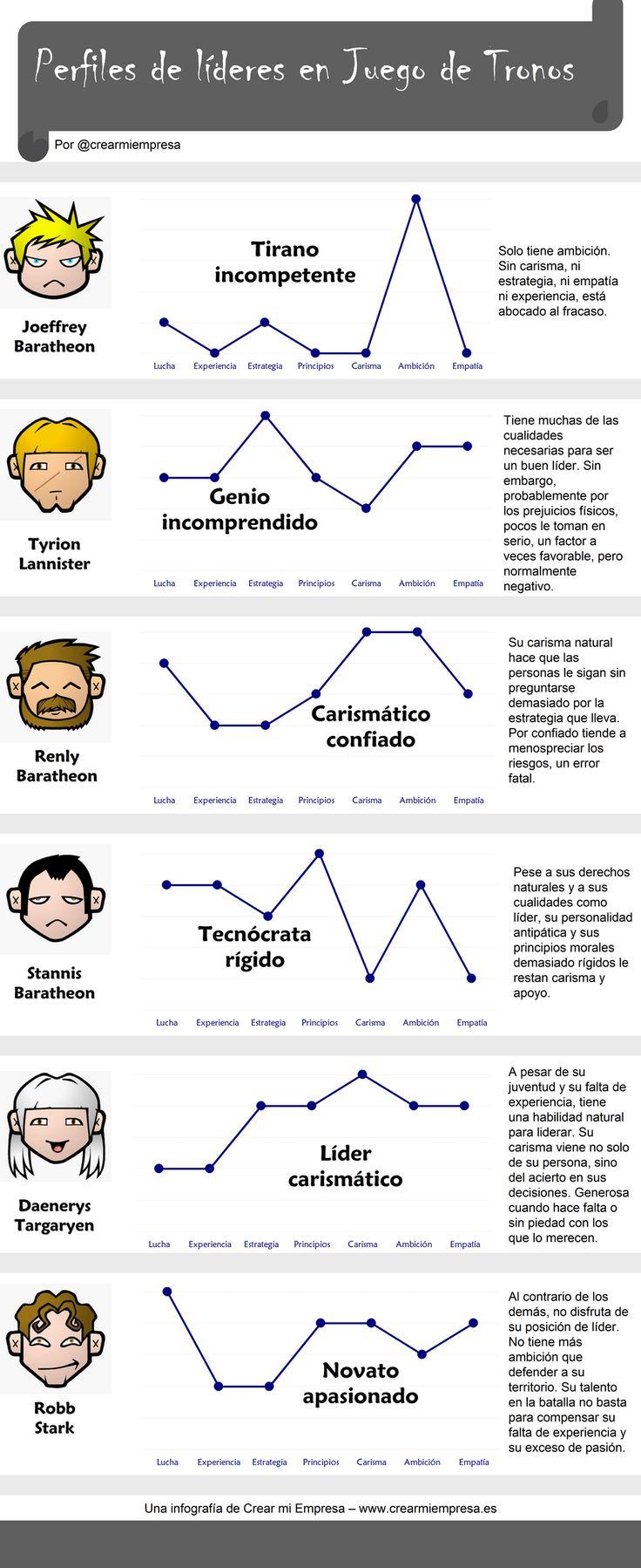 Perfiles de líderes en Juego de Tronos Vía: www.creamiempresa.es #infografia #infographic #leadership