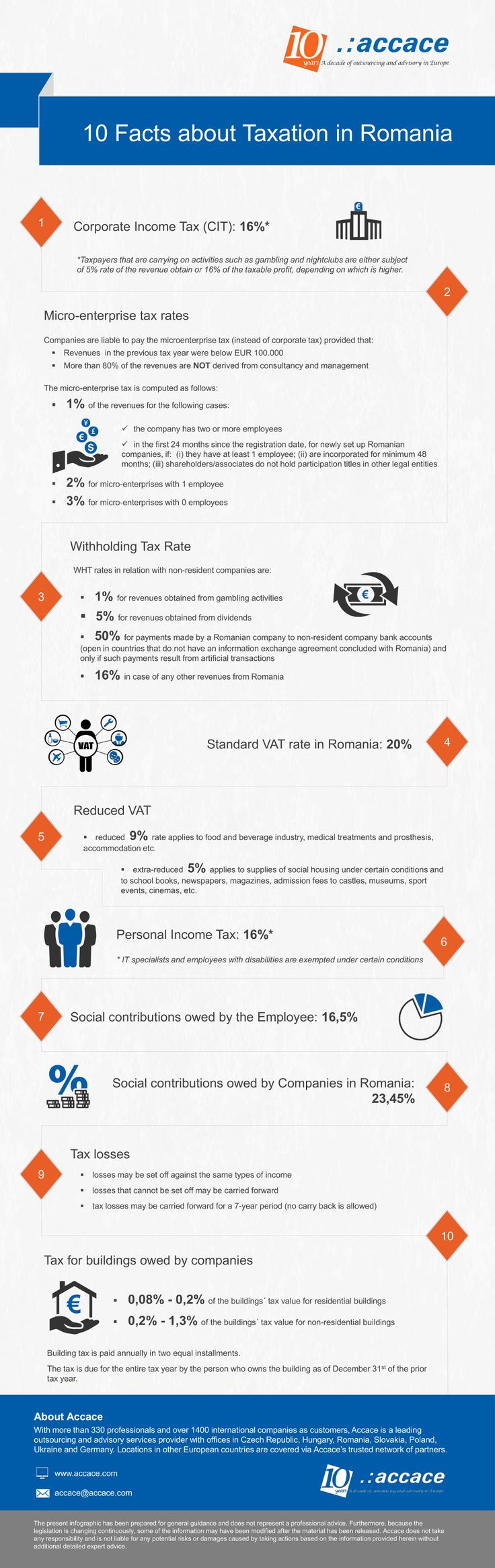 10 facts about taxation in Romania | Infographic