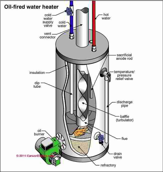 43 best Hot    Water     Wood Stove images on Pinterest      Water