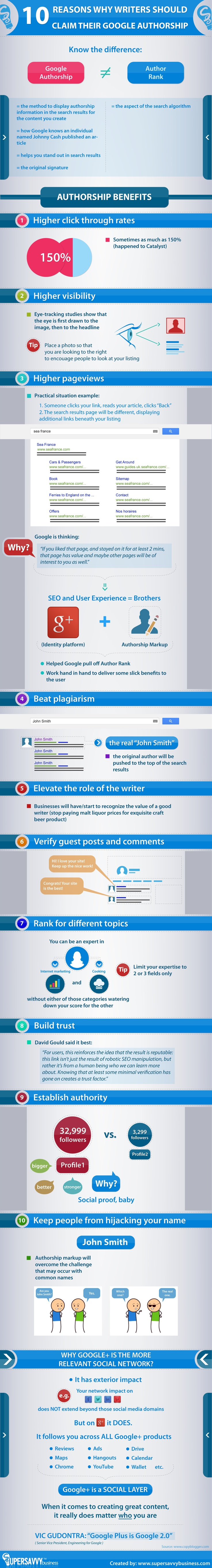 Find out what are the top 10 reasons why you should claim your Google Authorship like.. yesterday! It's THAT important!