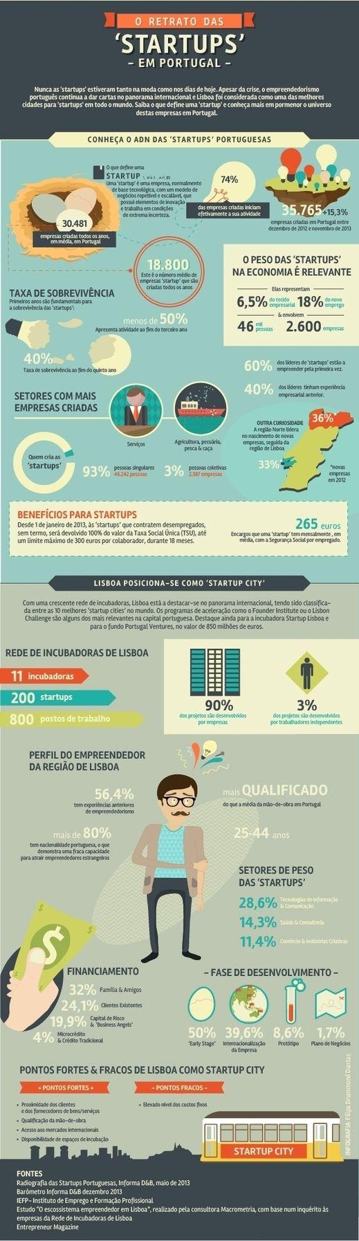 Conheça o universo das startups em Portugal - Saldo Positivo