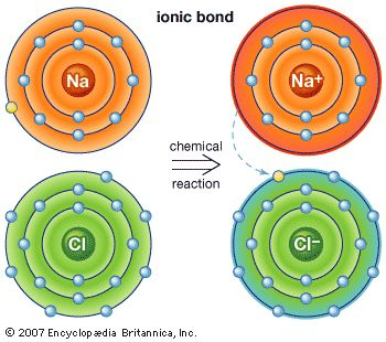 Three Types of Cjemical Bonds: Ionic, Covalent, and Metallic.