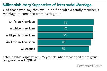 interracial+center