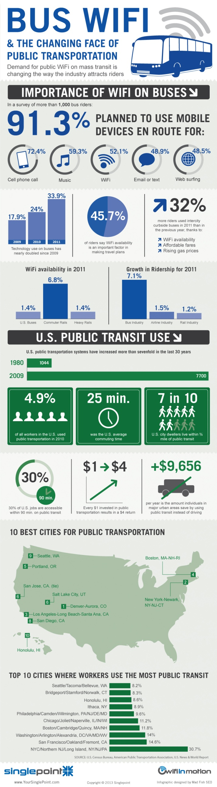 Bus WIFI and the changing face of public transportation #infografia #infographic