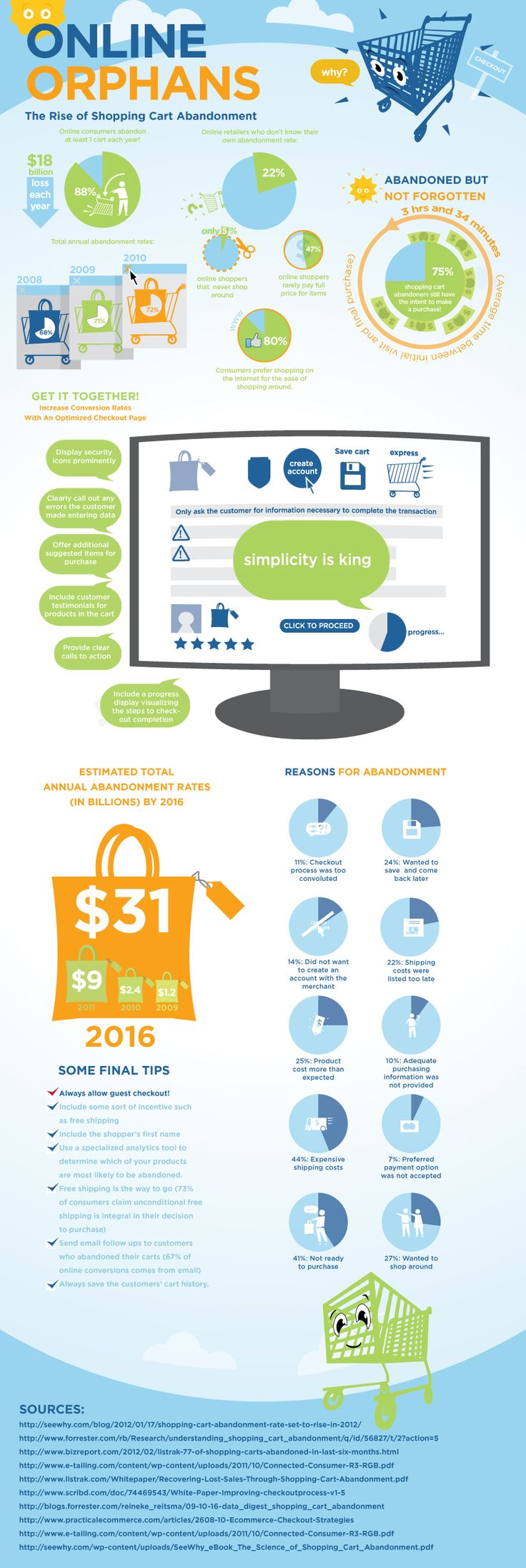 An eCommerce website vital stats... shopping basket/cart abandonment infographic.