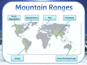 The 8 best key stage 2 geography images on pinterest key stages mountains display resources heading posters vocabulary ks2 geography topic images gumiabroncs Image collections