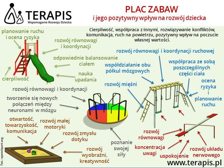 PLAC ZABAW i jego pozytywny wpływ na rozwój dziecka