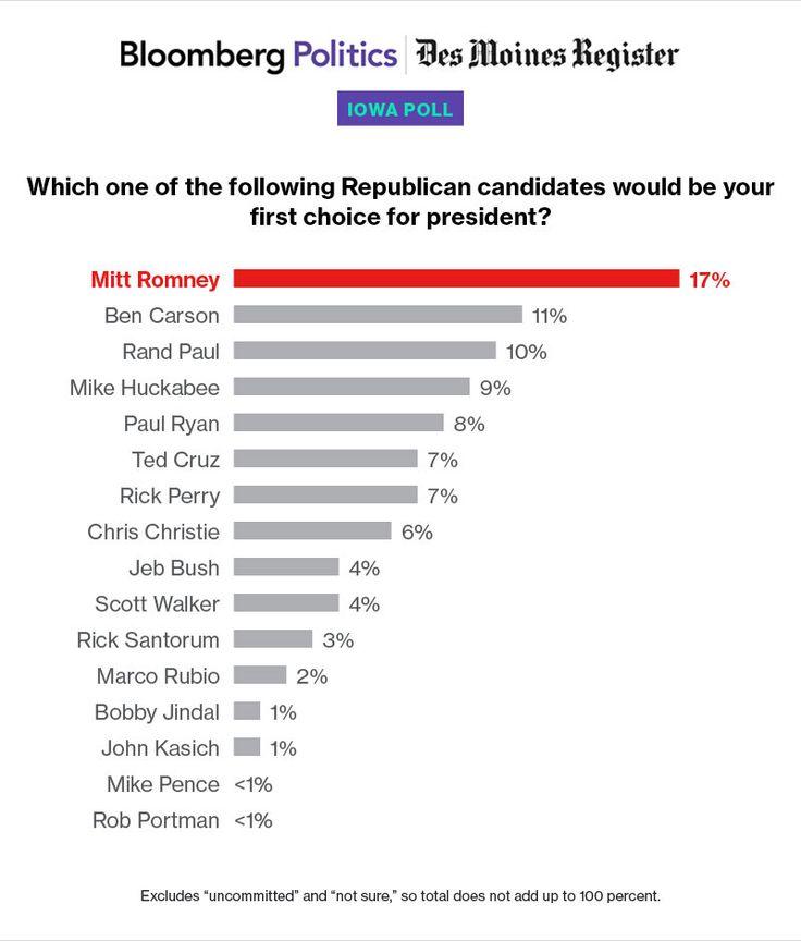 Bloomber/Des Moine Register 2016 poll.