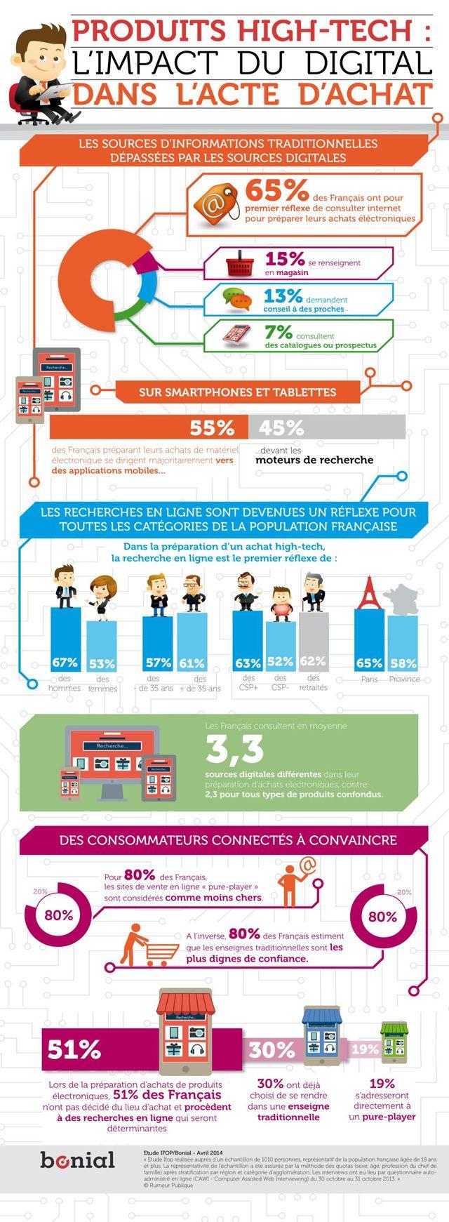 Une infographie publiée par Bonial démontre que les recherches en ligne  sont devenues un réflexe pour toutes les catégories de la population  française. 51ba6d736679
