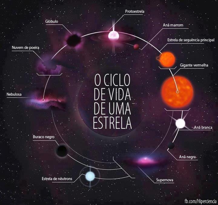 ciclo de vida estrela