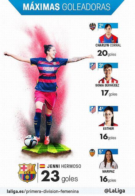 Primera División Femenina (Jornada 28): Máximas Goleadoras | Football Manager All Star