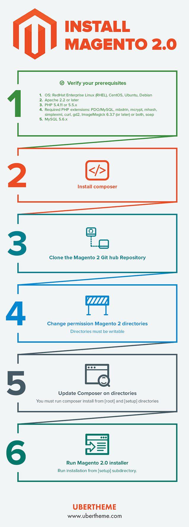 How to install the latest Magento 2 alpha 106  @ http://www.ubertheme.com/magento-news/magento-2-0-installation-guide/