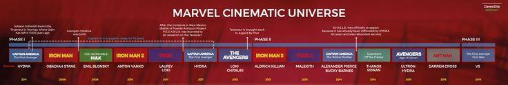 Marvel movie timeline | Marvel Cinematic Universe Timeline by DavesSite on DeviantArt