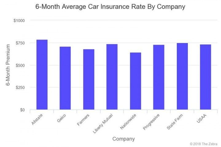 12 Things You Probably Didn T Know About Average Insurance Rates