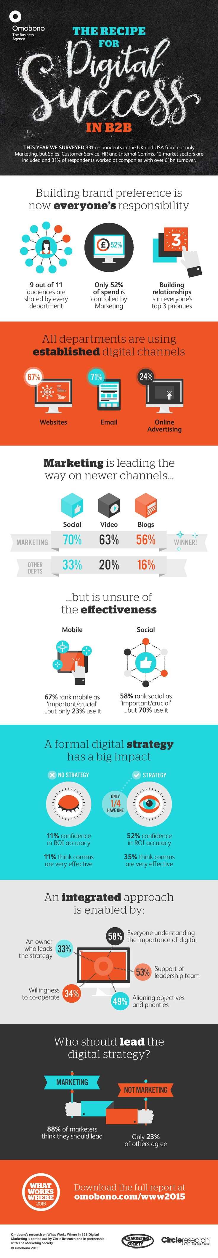 The recipe for digital success in B2B (Infographic) via Omobono