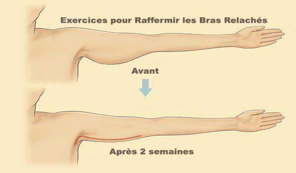 5 exercices simples pour raffermir les bras relâchés. La peau relâchée des bras peut affecter, sur le plan esthétique, aussi bien les femmes que les hommes. La peau s'affaisse en général du fait du vieillissement ou de l'inactivité physique. C'est pourquoi vous pouvez la raffermir en faisant régulièrement des exercices qui ciblent les triceps. Dès que vos triceps se reforment, la peau distendue …
