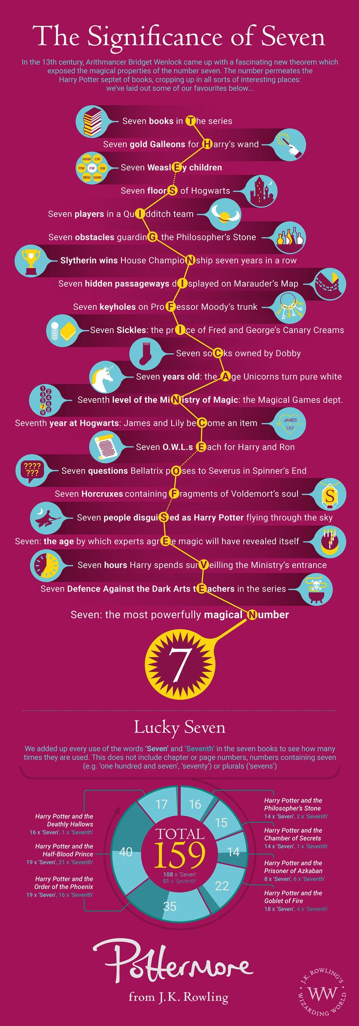 Harry Potter and The Significance of Seven