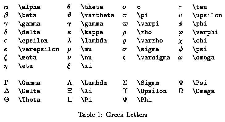 LaTeX Math Symbols