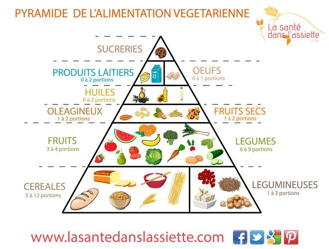 pyramide_végétarienne