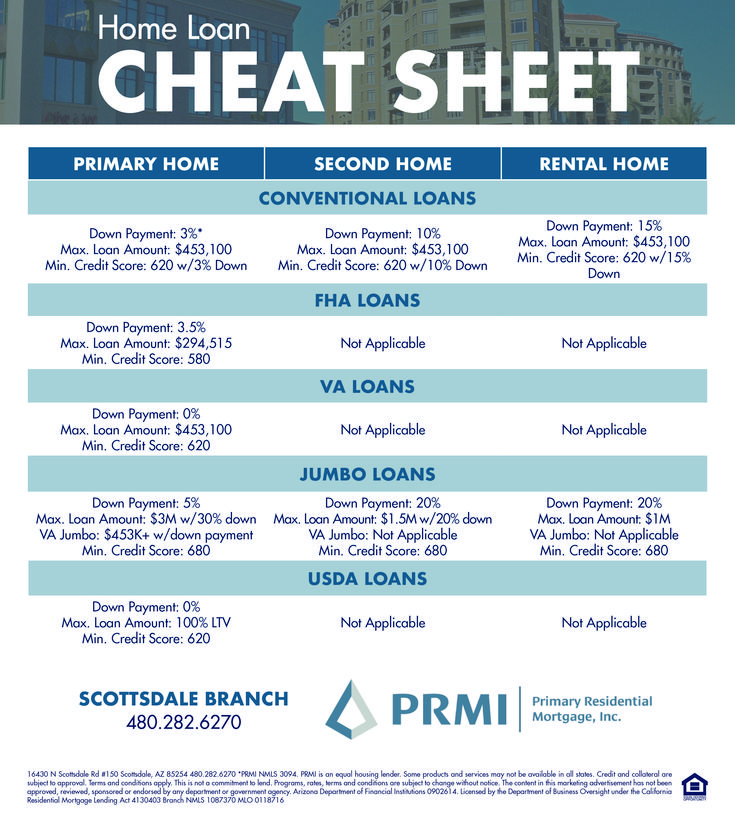 Home loan cheat sheet a quick rundown on some of the