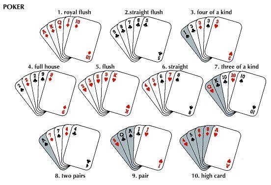 Basic poker moves