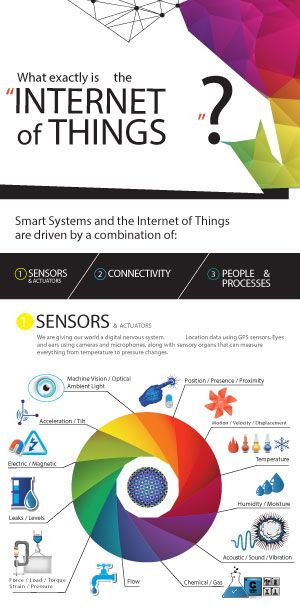 Most of us are visual learners. What better way to learn about the Internet of Things than with these great IoT Infographics?