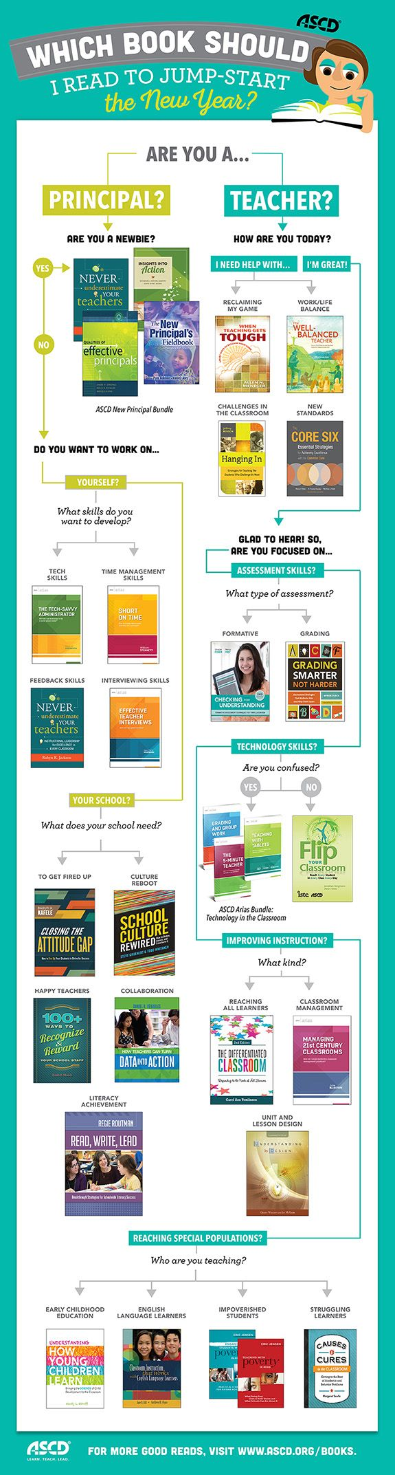 This great infographic helps teachers and principals determine which professional development publication meets their specific goals.