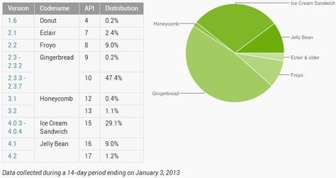 Android Ice Cream Sandwich, or also known as Android 4.0, has now been found on almost 30 percent of all Android devices, Gingerbread still first