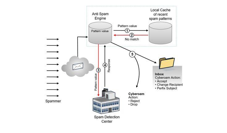 Urządzenia UTM moduł anti Spam zapewni bezpieczeństwo przed niechcianymi wiadomościami na skrzynce mailowej