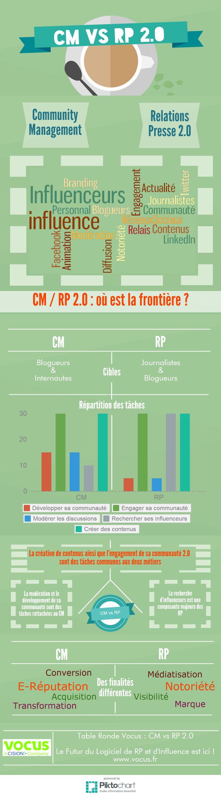 Médias Sociaux et relations-presse : infographie #RP #socialmedia #CM