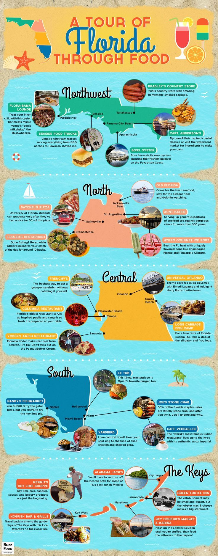 A Tour Of Florida Through Food It takes about a day to travel from one tip of Florida to the other. It would take an eternity if you were to stop at all the amazing places there are to eat. Check out a few of the local favorites you should try out when you VISIT FLORIDA.