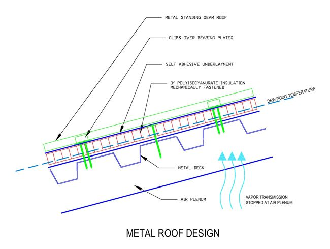 Metal Roof Installation Special Considerations For Metal