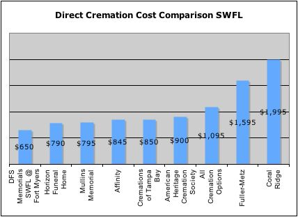 What is the best price for a cremation or funeral in Southwest Florida?   This article gives the consumer a helpful overview of how to arrange an affordable cremation, including a sample direct cremation price comparison for SW Florida, and some useful tips to help save money on the overall cost.