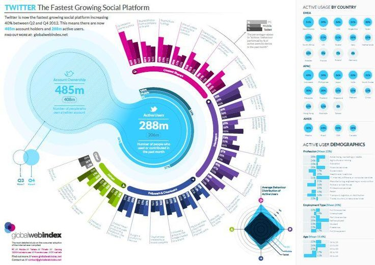 The growth of social networks