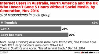 #ObsessedMuch? A new study from Qualtrics and Accel found that many millennials haven't gone more than five hours without checking social media.