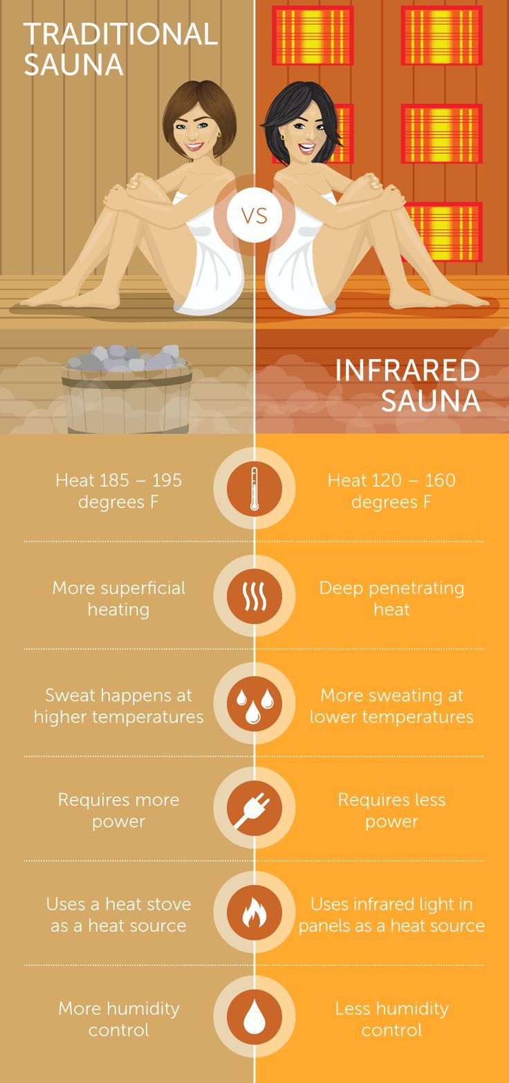 Of late, infrared sauna options seem to have overtaken the traditional sauna concept. The first infrared sauna was invented in Japan in about 1965, but sauna-type buildings, huts, tents, or even holes in the ground, date back over two thousand years.