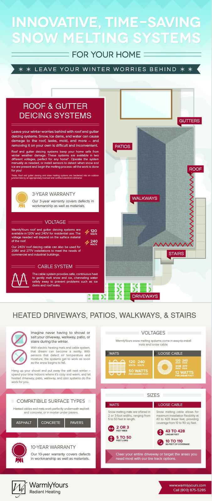 Snow melting and gutter deicing infographic - heated driveways, heated concrete, snow removal